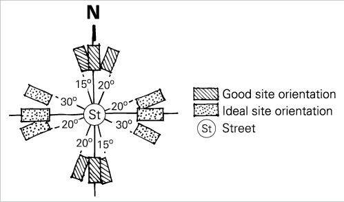House block orientation
